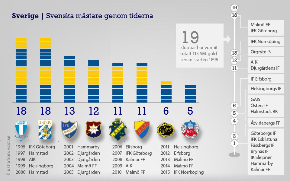 Vinnare Allsvenskans Publikliga Genom Åren