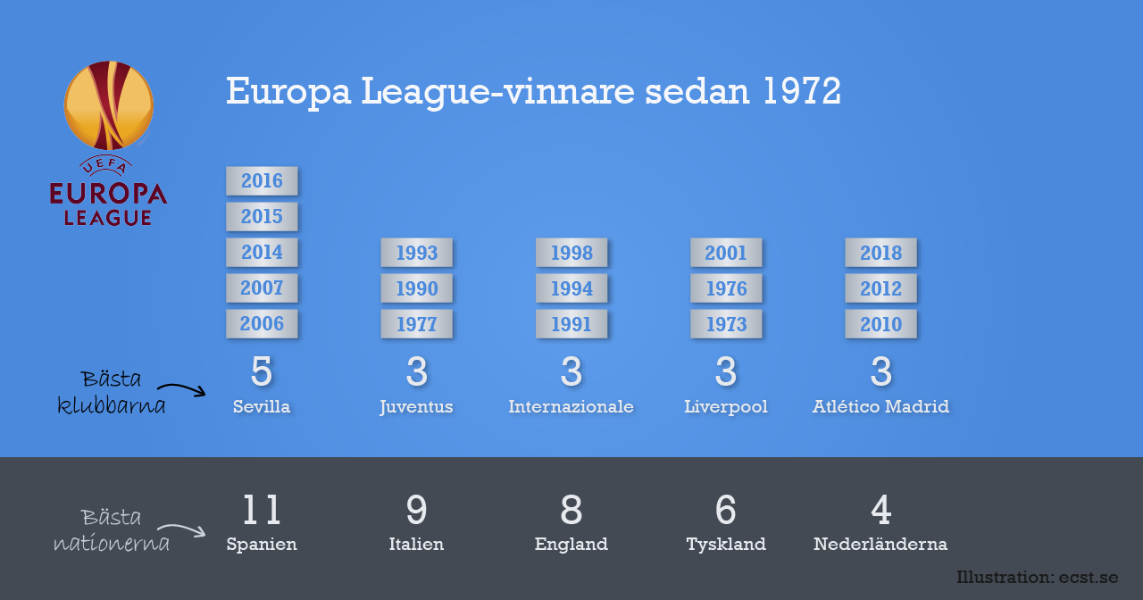 Europa League-vinnare sedan 1972