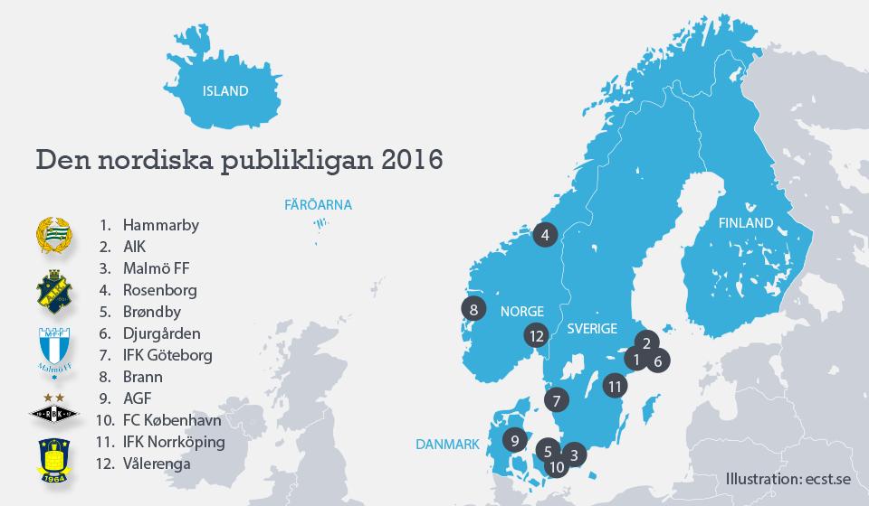 Den nordiska publikligan 2016